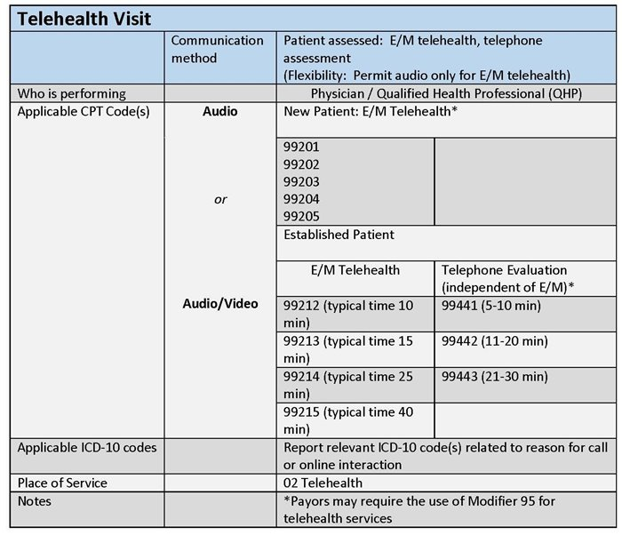 Telehealth-Visit_coding-table_cropped-(1).jpg