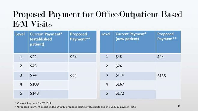 Proposed Medicare Fee Changes Threaten Physicians Who See